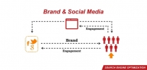 All About Brand and Social Media in SEO