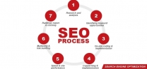 Step by step the whole process of SEO